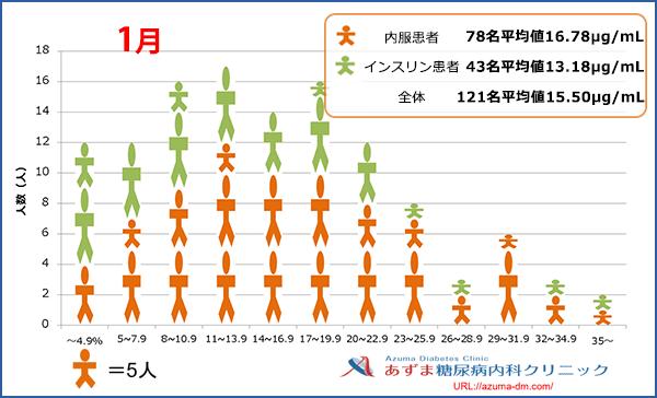 当院における1,5-AG値の分布