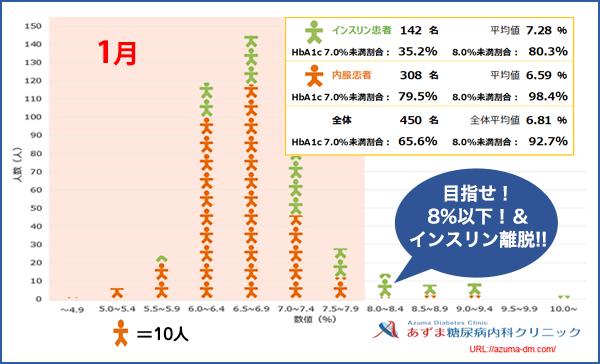 当院におけるHbA1c値の分布