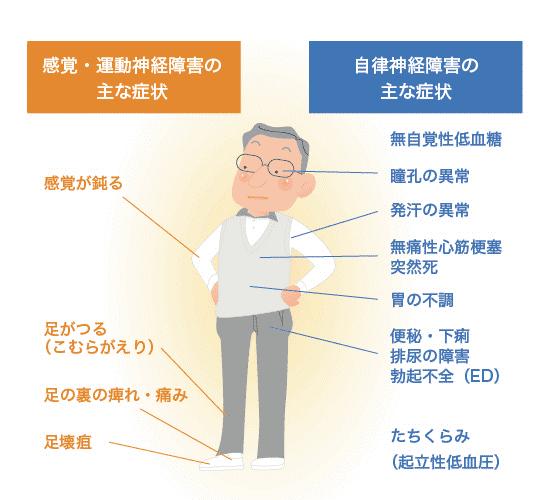 糖尿病合併症では特に足に気を付けてください