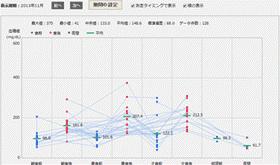 日内変動グラフ